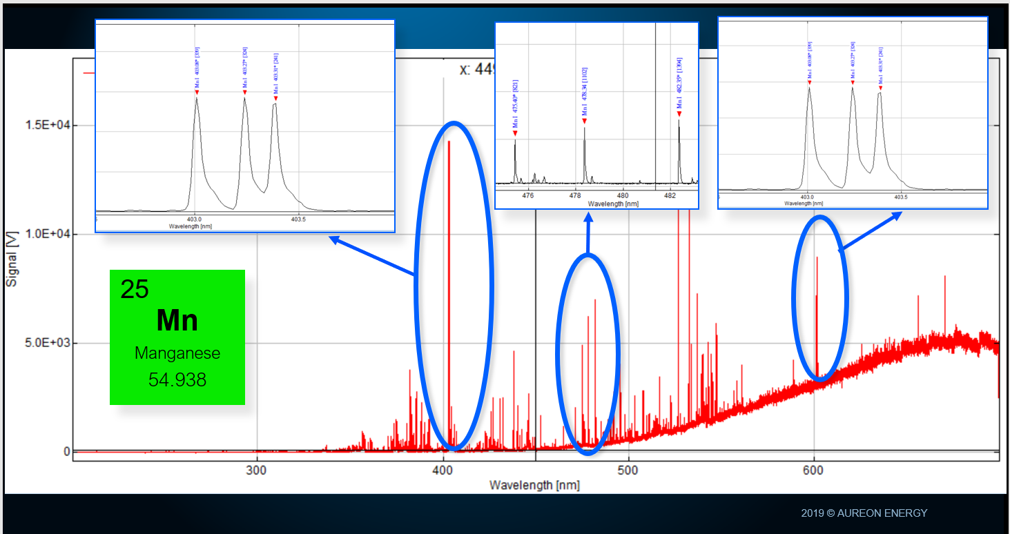 Optical spectrum during plasma discharge. The blue ovals highlight the lines attributed to Manganese. Manganese was not present in the chamber before the discharge.