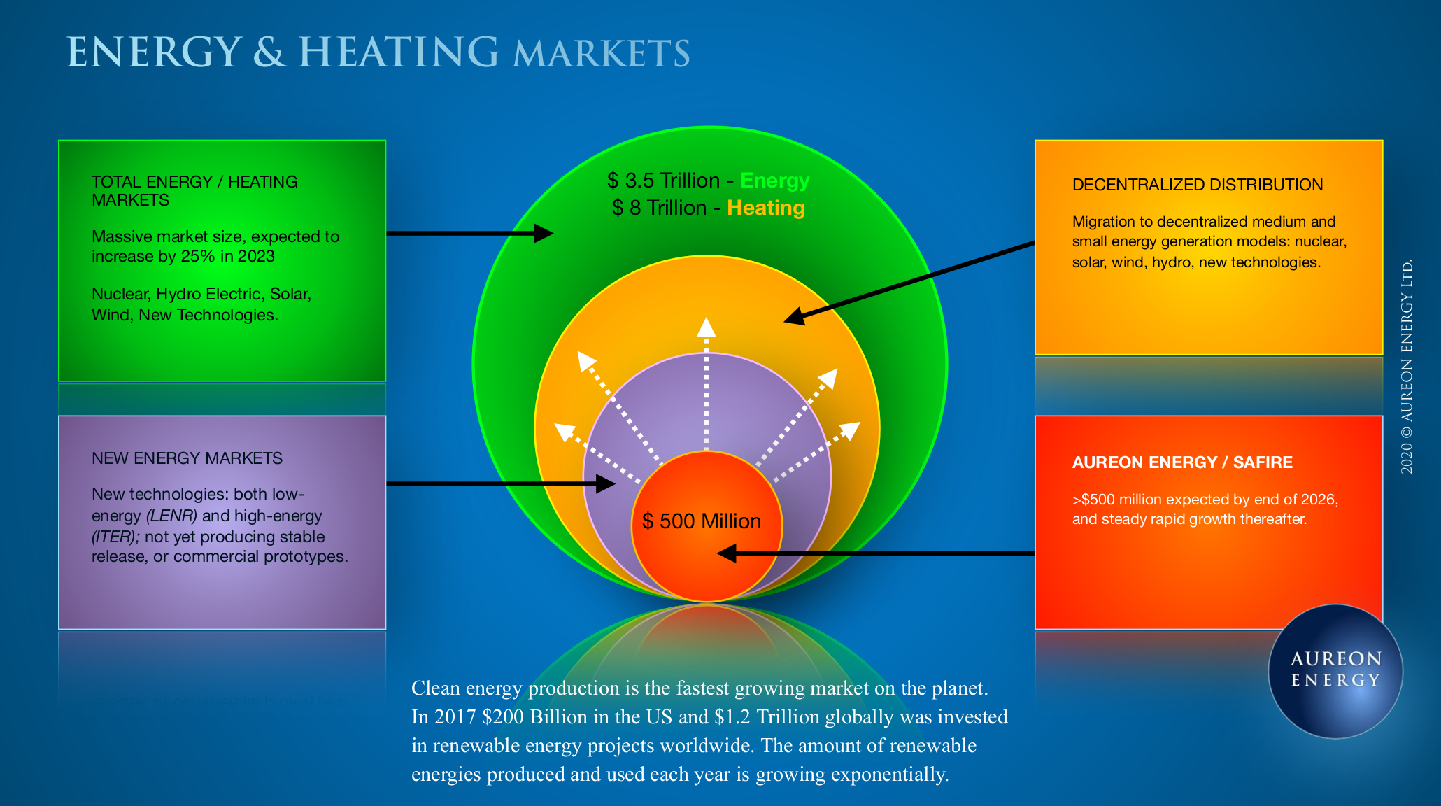 Energy and Heating Markets
