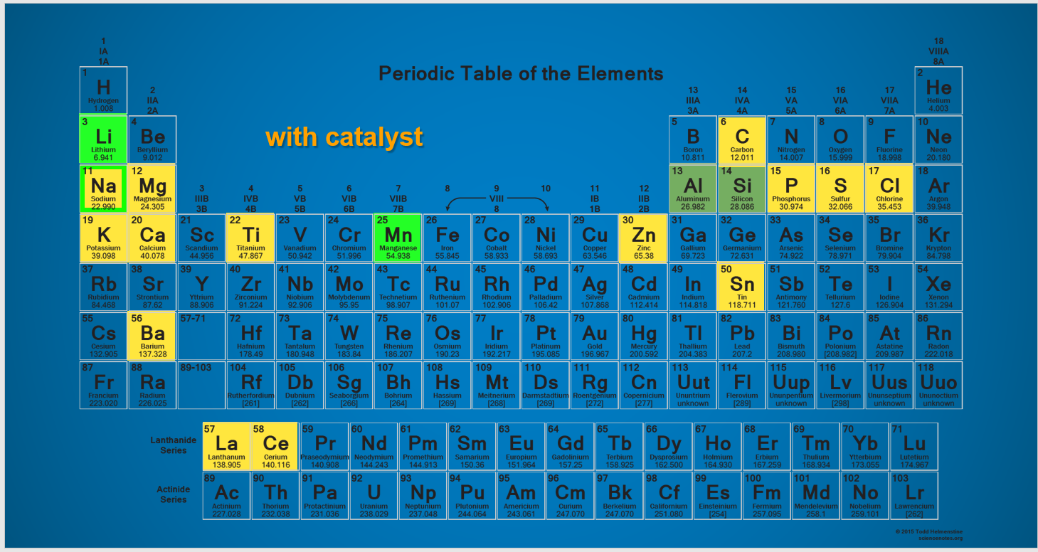 Period Table highlighting the new elements found in the chamber.